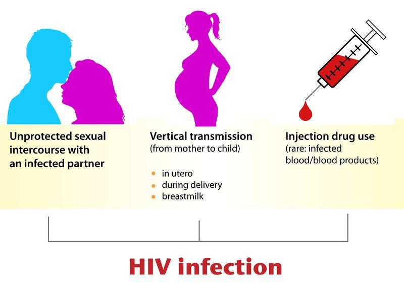 HIV modes of transmission