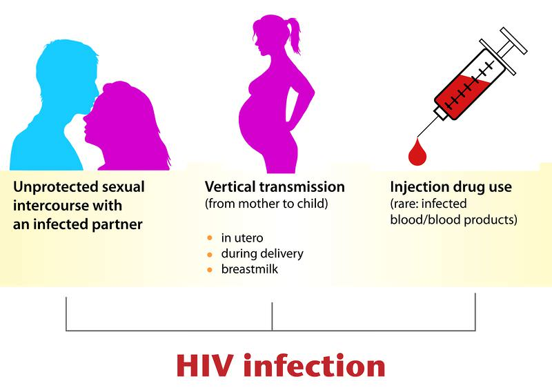 Hiv aids can be transmitted through saliva-4624