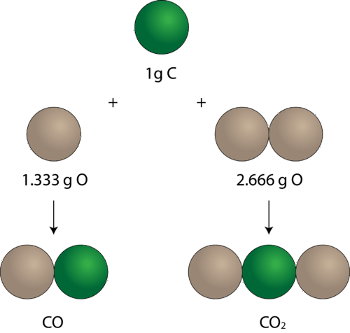 Carbon can react with oxygen to form carbon monoxide or carbon dioxide