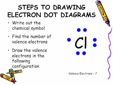 Electron Configuration Lewis Dot Diagram Block And Schematic