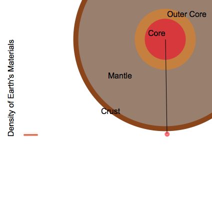 Diagram for Earth's Interior Material: Earth's Interior Material