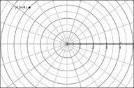 Polar and Cartesian Transformation