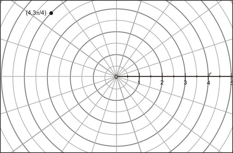 Polar and Rectangular Conversions ( Read ) | Trigonometry | CK-12 ...