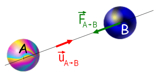 Drawing of gravity between two planets