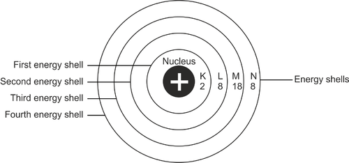 Distribution of Electrons in Different Orbits | CK-12 Foundation