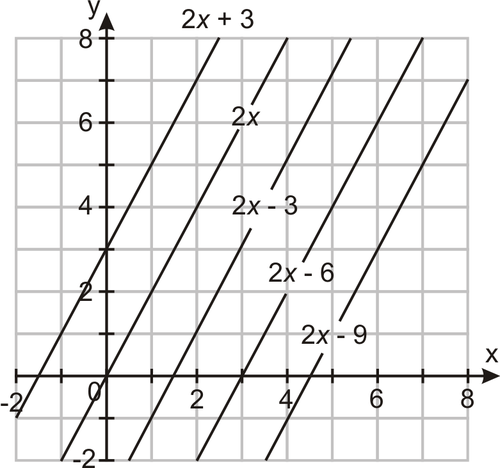 Equations of Parallel Lines