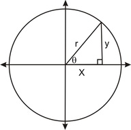 Definition of the Inverse of Trigonometric Ratios