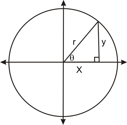 Definition Of The Inverse Of Trigonometric Ratios Ck 12