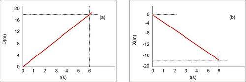 A Distance Versus Time Graph