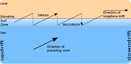 Diagram of longshore currents