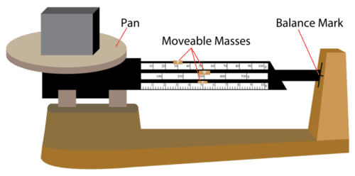 Picture of a triple beam balance
