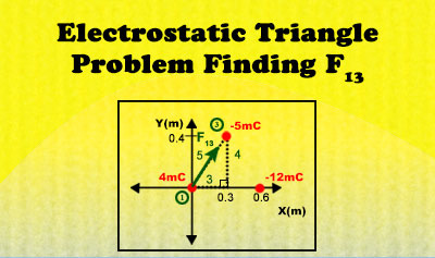 Coulomb's Law: Electrostatic Triangle Part III