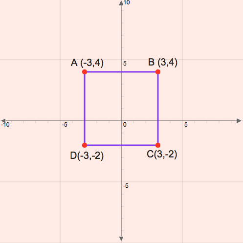 Polygon Classification in the Coordinate Plane