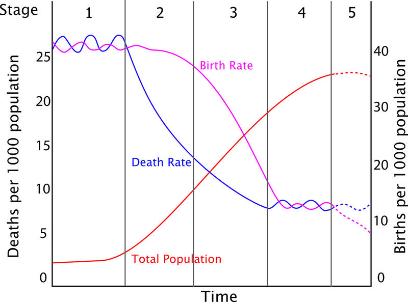 Human Population Growth – Population Growth Worksheet