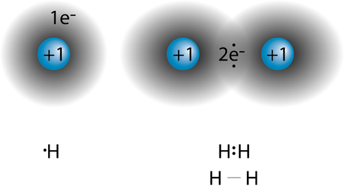 Picture of a hydrogen atom and molecule