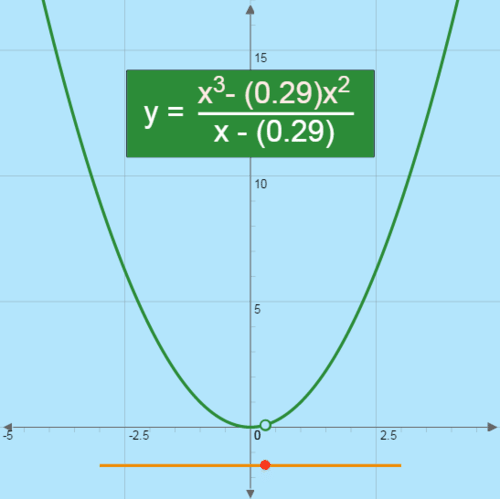 Holes in Rational Functions