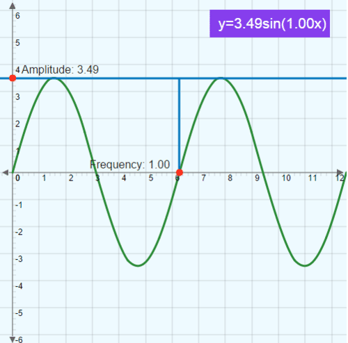 Period: Changes In Period And Amplitude of the Sine Function