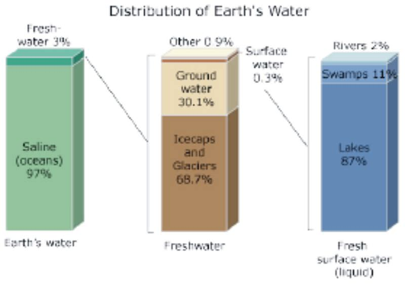 Distribution of earth's water.