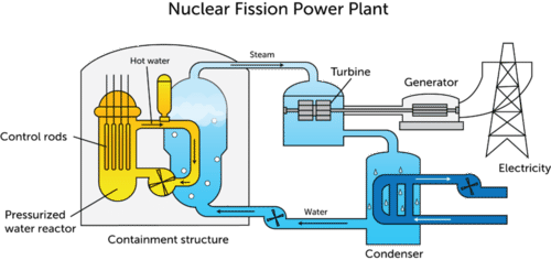 Diagram illustrating how a nuclear power plant works