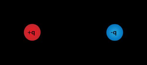 Electrostatic Fields Ck 12 Foundation
