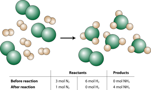 Reaction of hydrogen and nitrogen with a limiting reagent