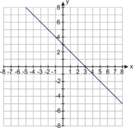 Write an Equation Given Two Points