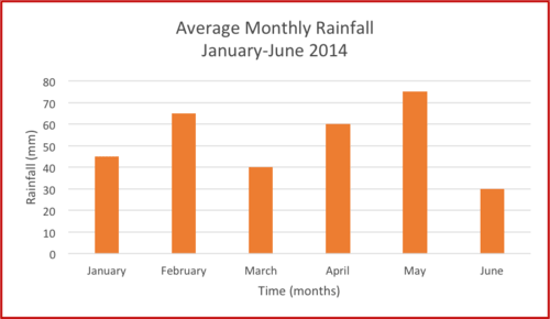 Bar graphs read statistics ck 12 foundation below is a bar graph representing the average monthly rainfall in the capital city for the first six months of the year 2014 ccuart Gallery