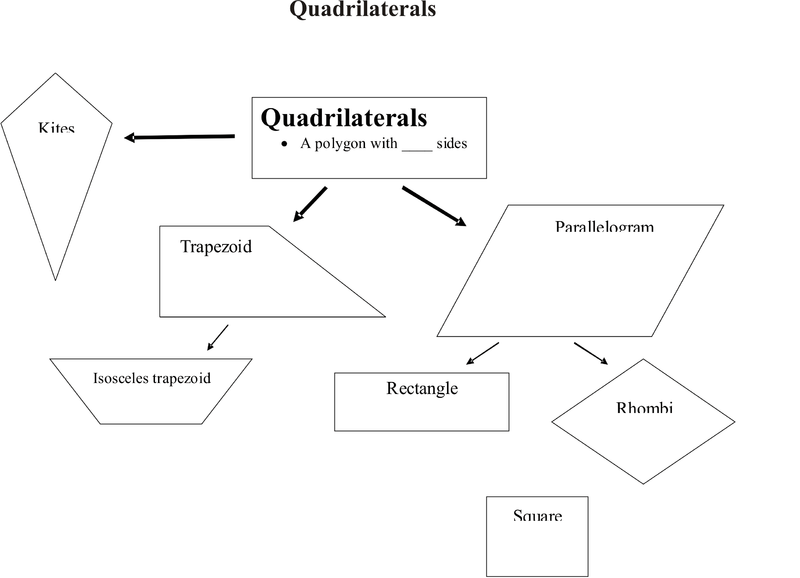 Classifying Quadrilaterals – Classifying Quadrilaterals Worksheet