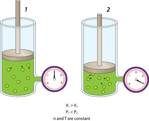 A decrease in volume causes an increase in pressure for a gas