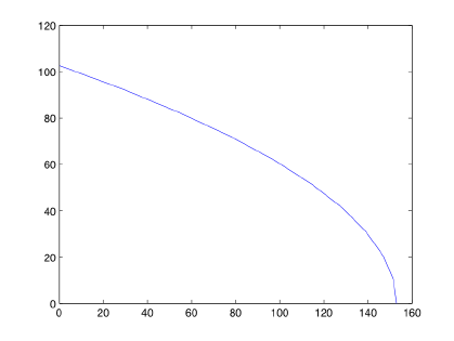Graph of the Viper's velocity as a function of distance.