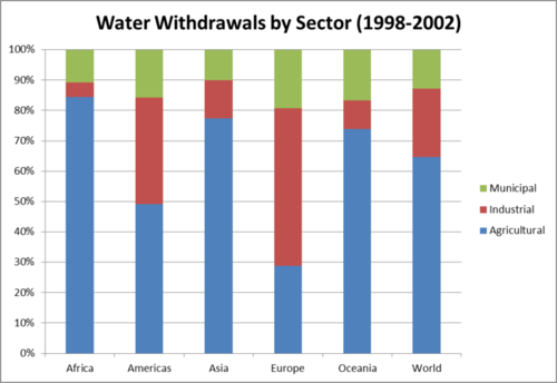 Water use in different regions of the world