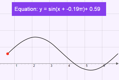 Translating Sine and Cosine Functions: Translating Sine