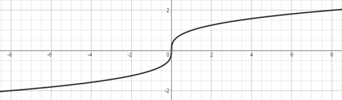 SLT 7 Graph radical functions expressed symbolically and show key features of the graph.
