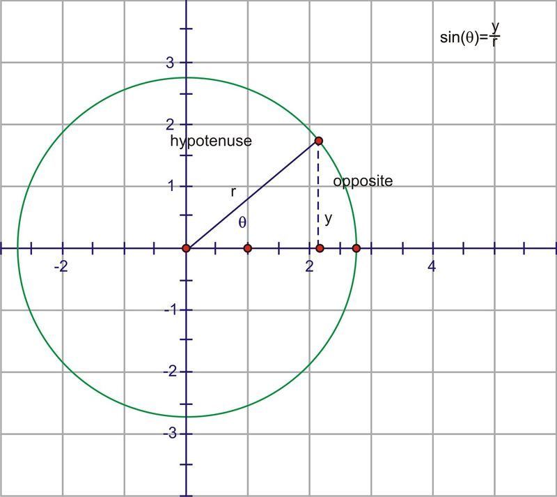 Circular Functions of Real Numbers