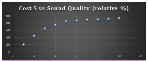 Cost vs sounds quality