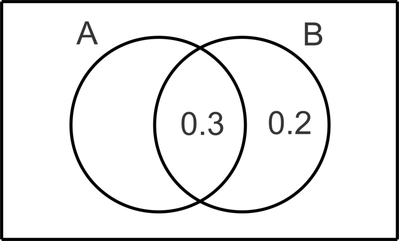 how to find probability of a and b independent