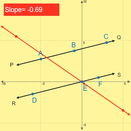 Distance Between Parallel Lines: Utilizing Slope