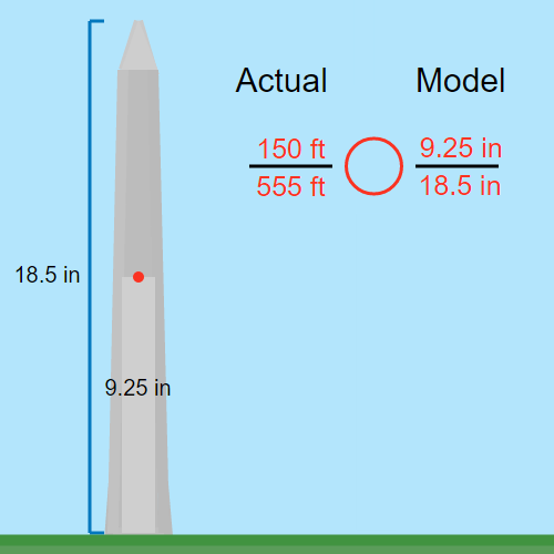 Similar Polygons and Scale Factors: Washington Monument Model
