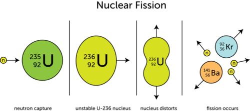 Diagram illustrating nuclear fission