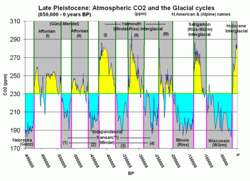 Graph of changes in the carbon dioxide levels of the Earth