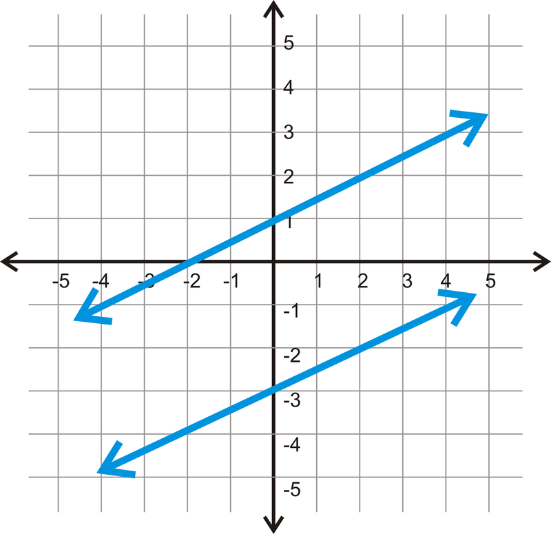 Parallel Lines In The Coordinate Plane Read Geometry Ck 12