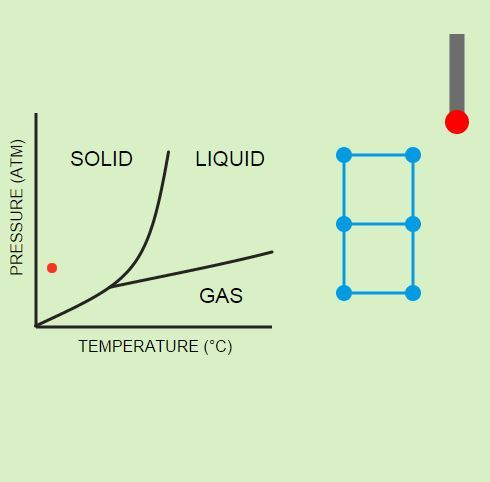General Phase Diagram: Changes in Temperature