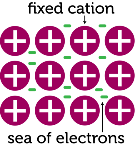 Illustration of metallic bonds
