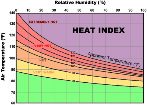 Graph of apparent temperature based on air temperature and humidity