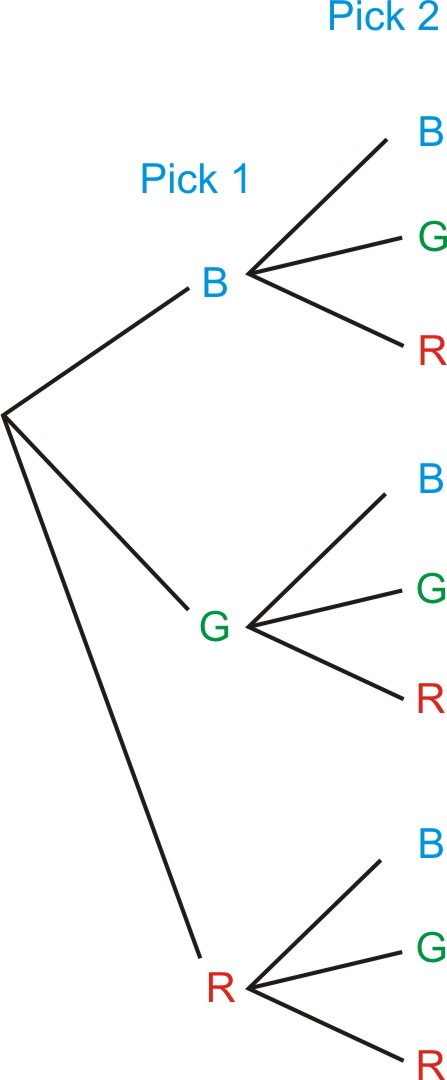 Discrete random variables ck 12 foundation draw a tree diagram to represent the drawing two marbles from a bag containing blue green and red marbles and determine the probability of getting at two ccuart Image collections