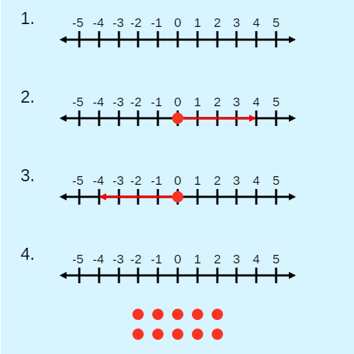 And and Or Statements: Number Lines