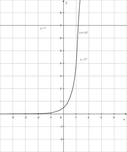 Basic Exponential Functions