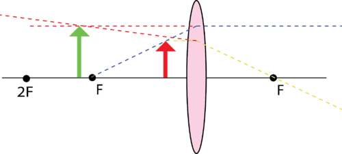 Virtual image formed by a convex lens