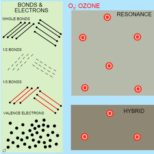 Ozone Resonance