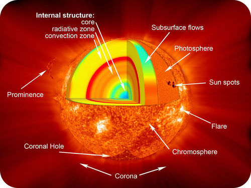 Interior of the Sun Read Earth Science – Layers of the Sun Worksheet